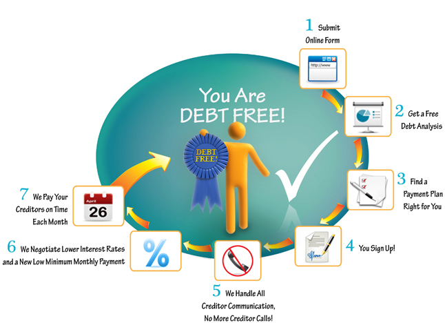 How to Becme Debt Free?